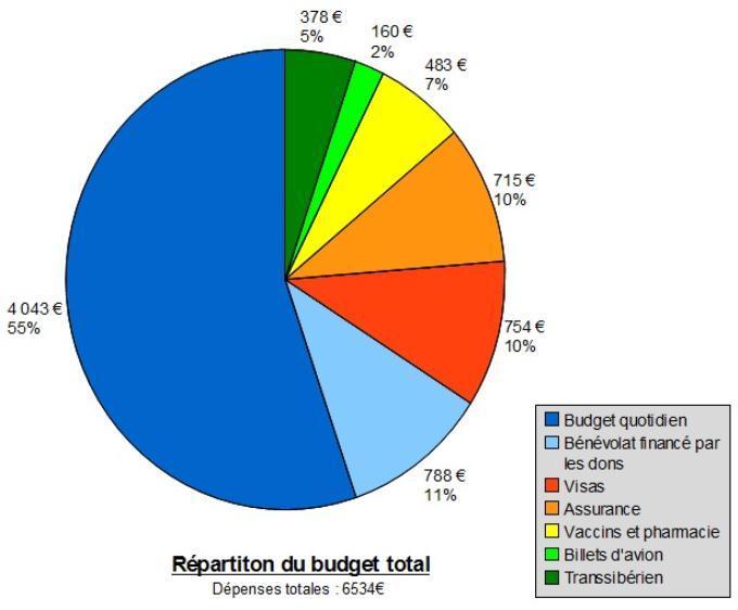 Budget tour du monde 1 an