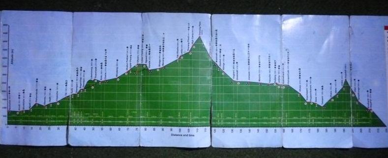 La courbe d'altitude du trek, qui nous emmènera jusqu'à 5416m !