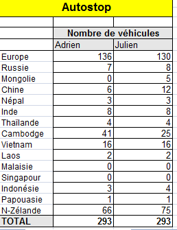 statistique autostop