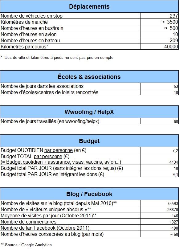 Tableau_Stats Froggy Guizmo Julien Garnier Adrien Laporte