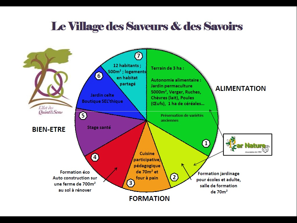 Description d'un éco-lieu permaculture en Bourgogne