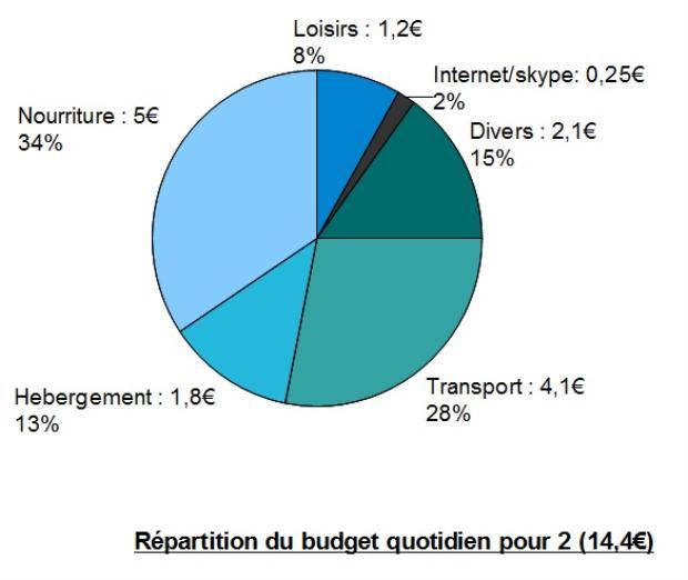graph budget quotidien